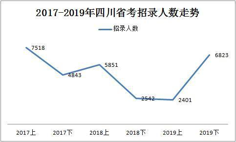 2019下半年四川省考共招录6823人,明日起报名!